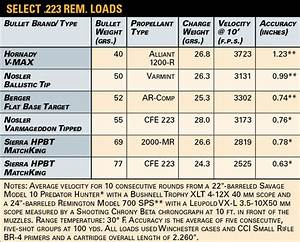 American Rifleman New Propellants Energize The 223 Rem