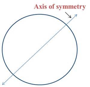 Axis Symmetry