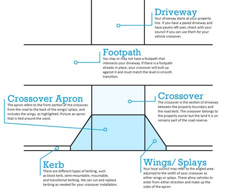 What Is A Crossover Vehicle by Vehicle Council Crossover Perth All Areas To Local