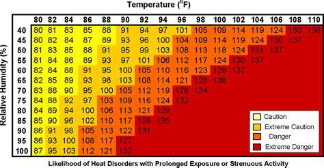 Heat Stress Temperature Chart
