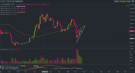 The risks of bitcoin use. Bitcoin Price Analysis: Risk of a major dump on the rise!