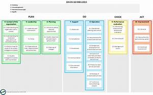 Iso 9001 2015 Overview