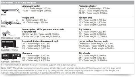 Boat T Top Weight by How To Measure Towing Capacity