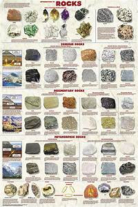 Types of rocks-poster | Kids Education | Pinterest | Rock ...