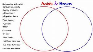 Acids  U0026 Bases Venn Diagram Activity  U2013 Middle School