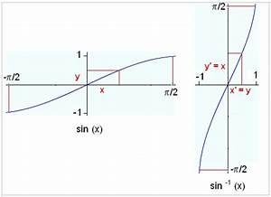 Inverse Berechnen : integrating trig functions ~ Themetempest.com Abrechnung