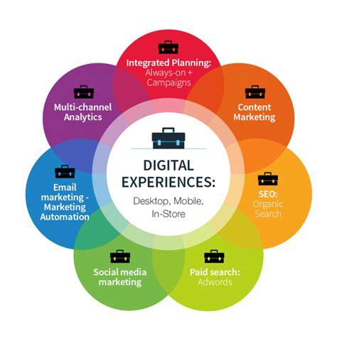 digital marketing plan digital marketing trends for 2017 smart insights