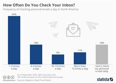 Chart How Often Do You Check Your Inbox?  Statista. Key Performance Indicators In Construction. Tutor Programs For Children Good Email Name. Cheap Way To Finish Basement Fax And Email. Grandview Animal Hospital Buy Cheapest Domain. Best Way To Improve Credit Fedex Gps Tracking. Qualifications For Pharmacy Tech. Server Security Software London Private Banks. Application Server Hosting Solar Car In India