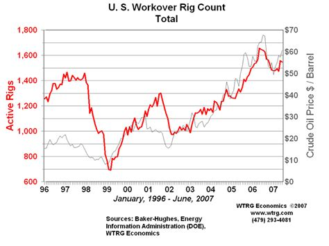 Rotary Rig Count And Workover Rig Count