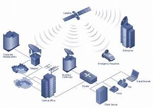 Satellite Telecom Network Diagram