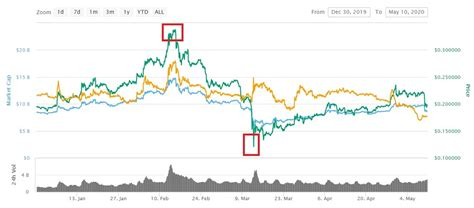 That year's price moves can best be described as a roller coaster because the. Análisis: Evolución del precio de Bitcoin, Ethereum y XRP ...