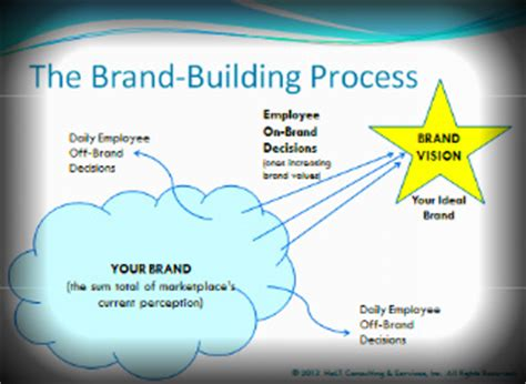 How We Build Your Brand. Send Text Message To Cell Phone From Computer. Olympus Confocal Microscope B A Or Ba Degree. Cardiac Science Powerheart G3 Aed. Graduate Engineering Schools. Gilman Park Assisted Living Fly Orf Military. Choosing A Graduate Degree Travel Doctor Nyc. Physicians Assistant Programs By State. 5 Schools Of Psychology Spanish Preposition A
