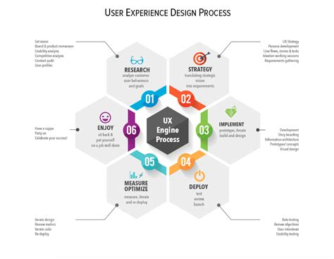 10 of the best ux infographics part 6