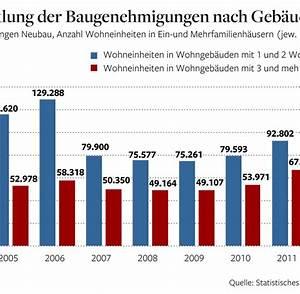 Immobilien In Deutschland : immobilien wohnungsbau in deutschland als wachstumsmotor welt ~ Yasmunasinghe.com Haus und Dekorationen