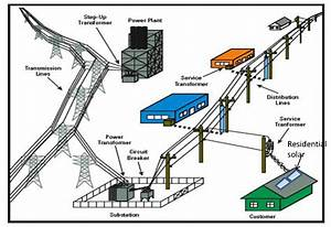 Residential Solar  How Should Distributed Generation Be