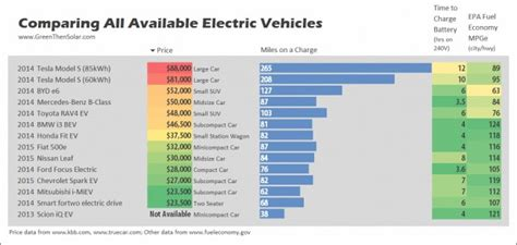 Electric Car Comparison 2016 by What To Consider Before Buying An Electric Car