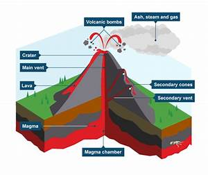 Diagram Showing Key Parts Of A Volcano