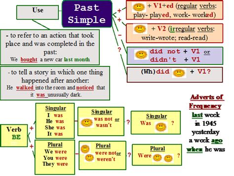 verb   simple action verbs irregular verbs