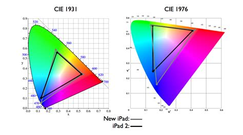 Color Space Confusion