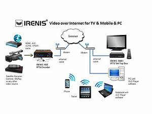 Real Time HD Video Transmission Over Internet IRENIS