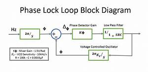 Phase Lock Loop - Digital Control And Systems