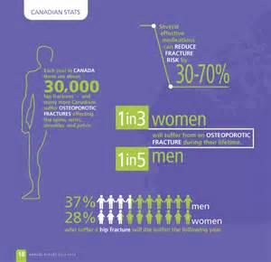 Women Osteoporosis Statistics