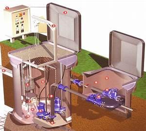 Pompe De Relevage Assainissement : relevage collectif stations postes et pompes ain 01 ~ Melissatoandfro.com Idées de Décoration