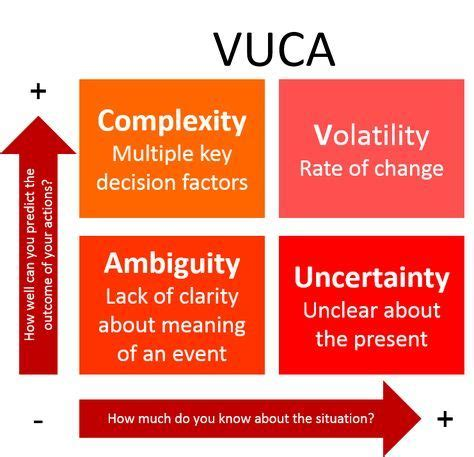 vuca quadrant chart change management systems thinking