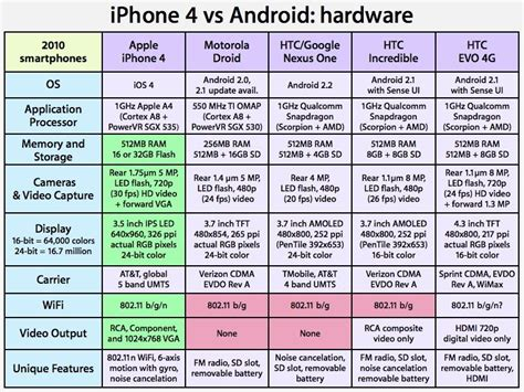 android phone comparison all the time iphone 4 and ios vs android on verizon