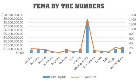 houston chronicle phone number fema releases reimbursement numbers for may storms
