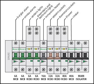 consumer unit wiring diagram wiring diagram