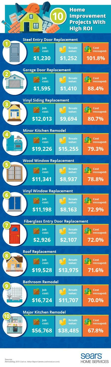 home improvement projects  high return