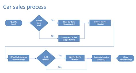 enhance business process flows  branching