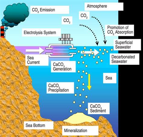 Carbon Dioxide Reduction Technologies