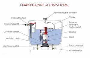 Joint De Chasse D Eau : conseils sur la chasse d eau distriartisan ~ Melissatoandfro.com Idées de Décoration
