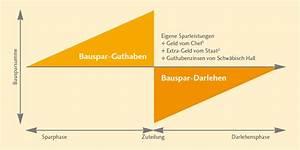 Wie Funktioniert Bausparen : bausparen mit unserem bausparvertrag bausparkasse ~ Lizthompson.info Haus und Dekorationen