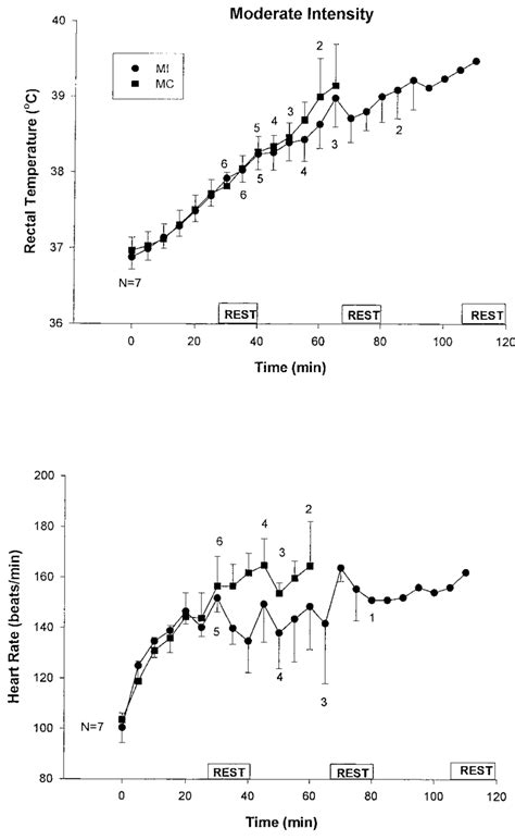 Average (SE) heart rate and rectal temperature responses