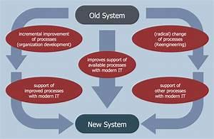Example 4  Organization Development And Business Process