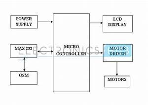 Diploma  Gsm Controlled Robot Using Microcontroller