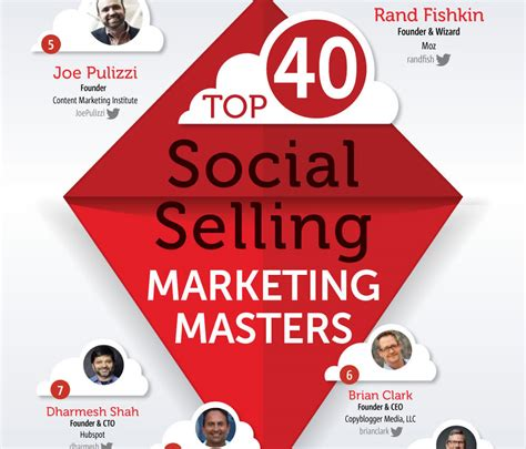 Masters In Social Media Marketing by Announcement Forbes Top 40 Social Media Marketing