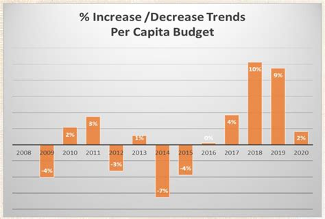proposed capita rate increase receives preliminary approval