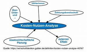 Kosten Nutzen Rechnung : definition kosten nutzen analyse gabler ~ Lizthompson.info Haus und Dekorationen
