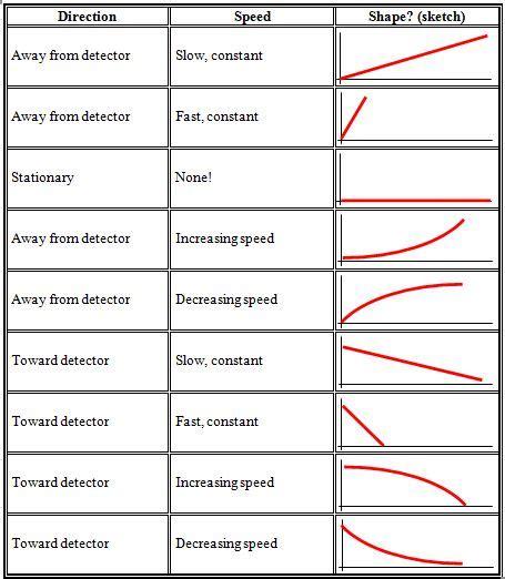 Speed Time Graph Worksheet Pdf Breadandhearth