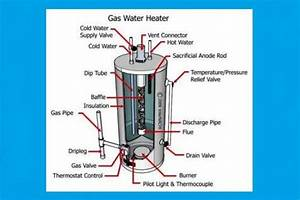 How To Fix And Repair The Most Common Water Heater Problems