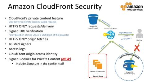 Securing Your Content Media Workflows Aws