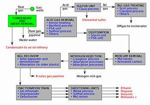 Process Flow Diagram Gas Plant  U2013 Readingrat Net