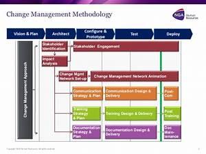 change management communication template - workday change management