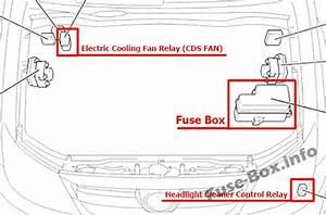 Fuse Box Diagram Toyota Hilux Sw4    Fortuner  2005