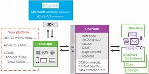 Novedades De Office 365 Para Desarrolladores  Connect