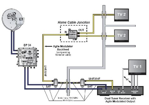 modulated output receivers with diplexers canadian tv
